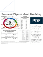 Facts and Figures about Gambling