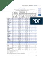 Tabla D3.1 Teacher's Salaries (2008)