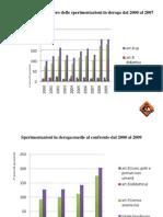 LAV Vivisezione grafici 2008-2009