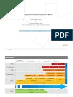 Talend Data Integration Features Comparison Matrix