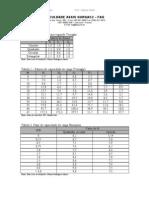 Tabelas fundações superficiais