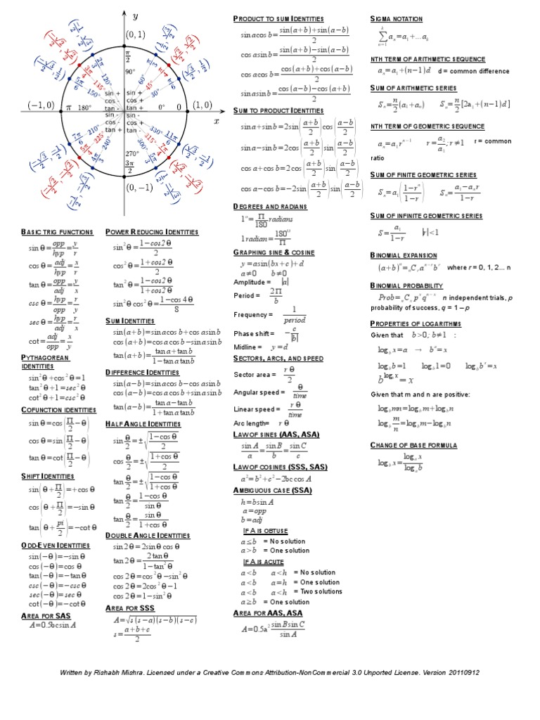 algebra ii  pre trigonometry cheat sheet