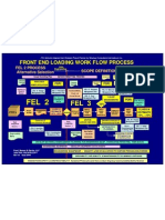 Front End Loading Work Flow Process