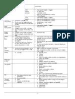 Tabla de Atuendo & Arreglo Personal para 2010-11