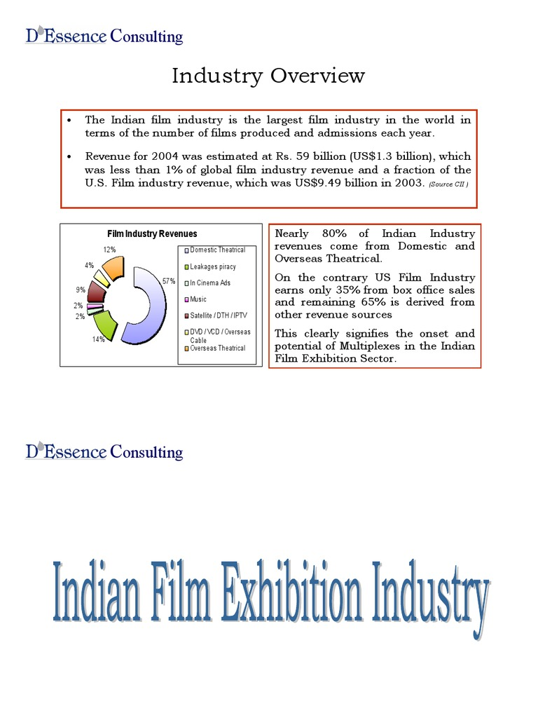 Multiplex Industry in India | Movie Theater | Film Industry