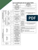 Sistema unificado de clasificación de los suelos SUCS