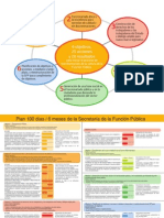 Plan de 100 Dias - 6 Meses SFP - Secretaria de La Funcion Publica - Presidencia de La Republica Del Paraguay - PortalGuarani