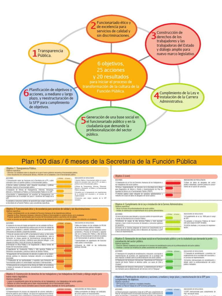 Plan de 100 Dias - 6 Meses SFP - Secretaria de La Funcion Publica ...