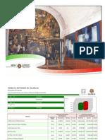 Avance de Gestión Financiera 2011 22 Zacatecas Justo