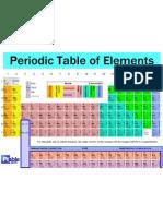 sistem periodik