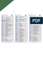 IntelliJIDEA9 Reference Card Mac