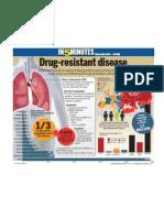 Drug resistant disease