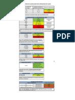 Criterios Clasificacion Corrosividad de Fluidos