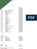 Carlsbad Premium Outlets - ..Lista de Tiendas