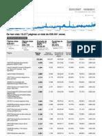 Analytics Naranjas de Hiroshima 20070123-20110916 Top Content Report)