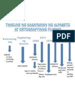 Timeline Ng Alpabeto