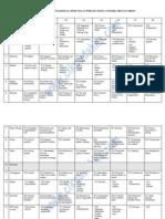 Analisis Soalan Percubaan Sains PMR 2011