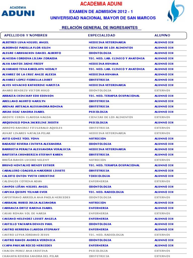 RELACIÓN DE INGRESANTES UNMSM 2012-I