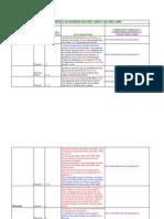 Cambios Normas ISO 9001-2000 a 2008 - Enero 2010