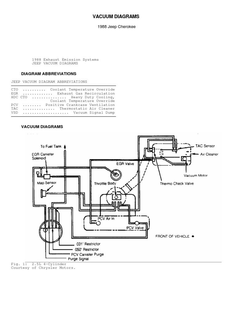 1987 F150 Vacuum Diagram Abbreviations Electrical Wiring Diagrams Ford F 150 Lariat Abbreviation Product U2022