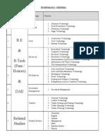 B.E B.tech DAE Related Paper Distribution