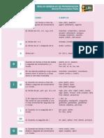 Reglas de Pronunciacion en Ingles, Pronunciation Rules in English