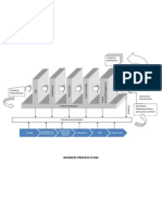 Business Process Flow