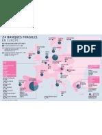Les banques fragiles en Europe