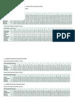 tabela salarios
