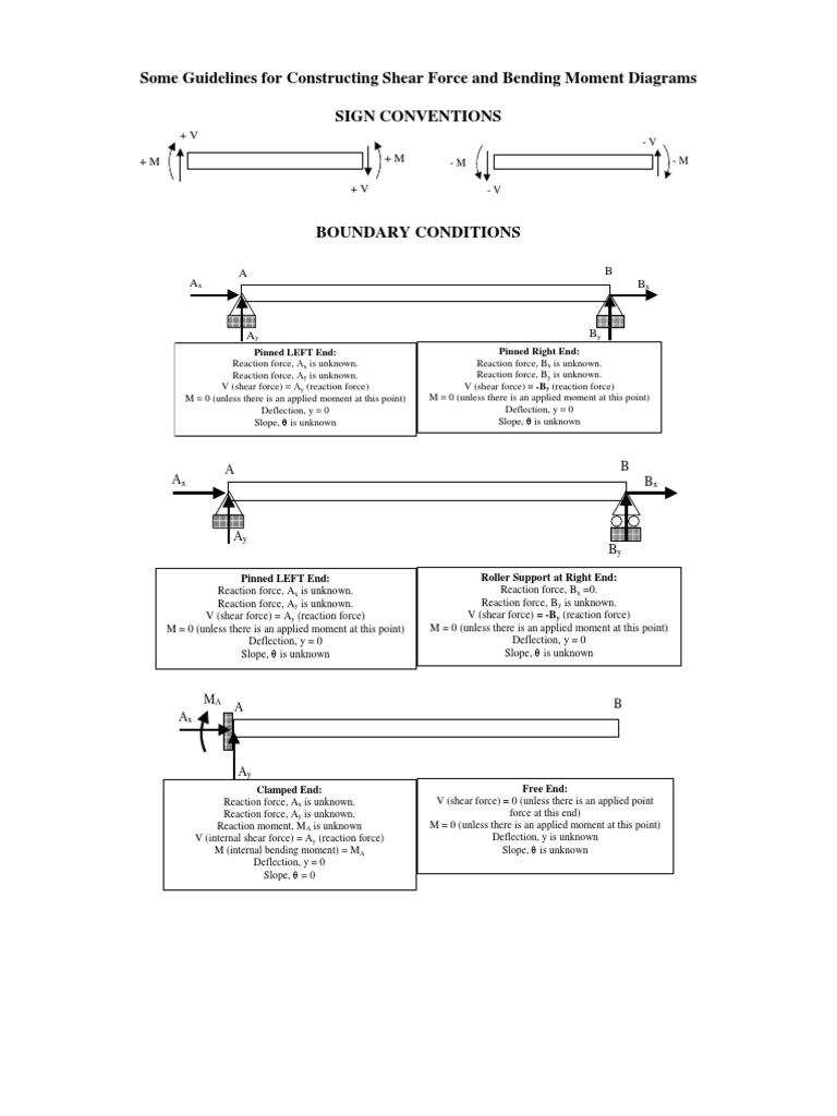 Some Guidelines For Constructing Shear Force And Bending Moment Of The Reactant On Diagram Diagramss Stress