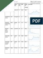 Performance of Below 50Cr IPOs in Last 2 Years