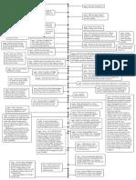 Philip K Dick Timeline