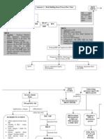 Book Building Process