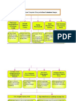 Folio Sejarah Tingkatan 2 Bab 7