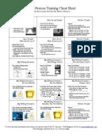 Weld Process Cheat Sheet
