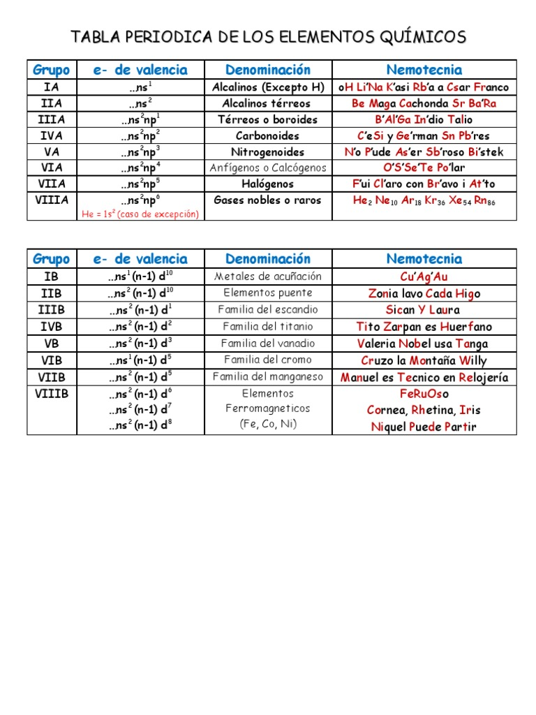 Tabla periodica de elementos halogenos choice image periodic table tabla periodica de los elementos quimicos halogenos choice image tabla periodica de los elementos quimicos halogenos urtaz Image collections