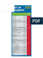 List of Solvents PDF