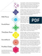 Seven Chakras and Its Characteristics