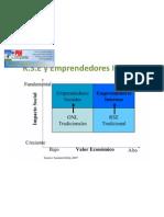 RSE y Emprendedores Internos