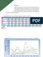 Exportaciones Peruanas por país