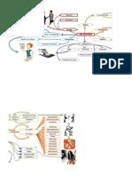Mapa Mental de Obligaciones