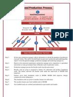 Lalit FPO Processes 04.10