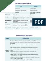 Access Tipos y propiedades de Campos