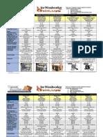 Vacuum Press Chart