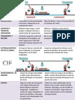Obligaciones Del Comprador y Vendedor Cif