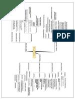 Mindmap for Physical Chemistry
