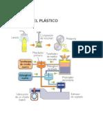 Proceso Del Plastico