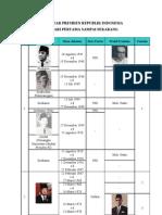 Daftar Presiden Republik Indonesia Dari Pertama Sampai Sekarang