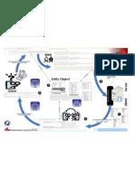 Best Practices Data Access