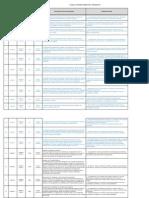 RE-01 Planilla Acciones Correctivas Preventivas SERVAS